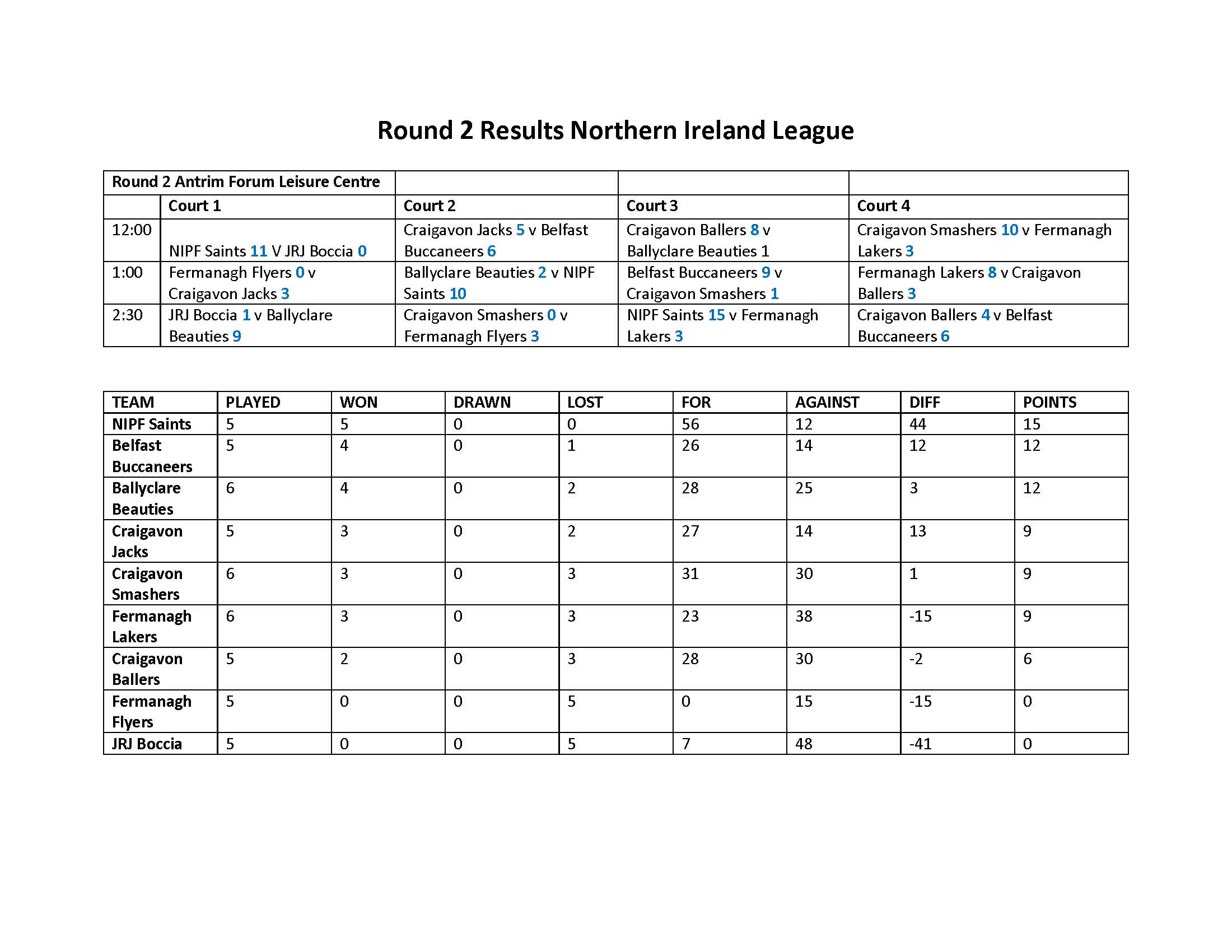A table showing all results from round two of the Northern Ireland League. Alternative formats are available upon request.