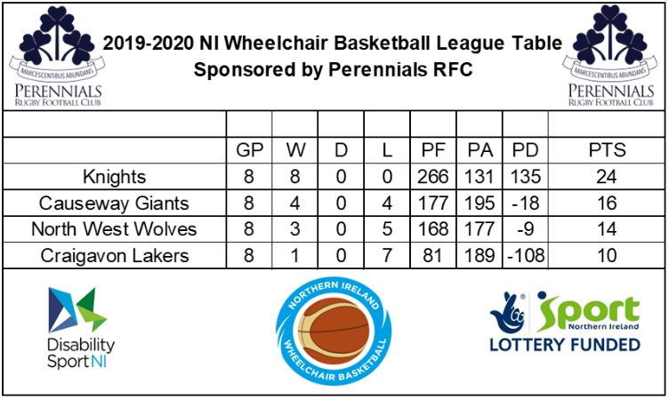 Image showing League results. Alternative formats are available upon request.