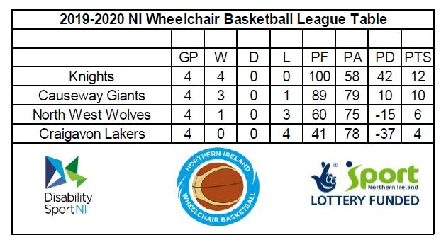 A photo of the league table. Alternative formats are available upon request.